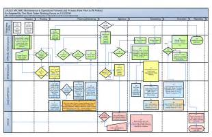 Sle Work Flow Chart Template by Visio Workflow Diagram Ex Les Visio Get Free Image About