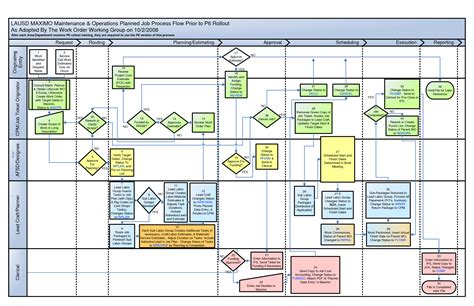 sle visio process flow diagram best free home