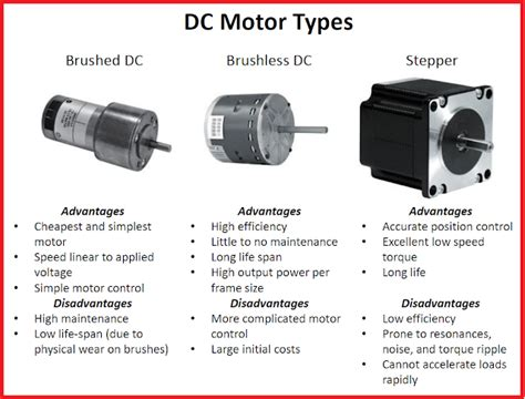 Types Of Electric Motor by Advantages And Disadvantages For Different Dc Motor Types