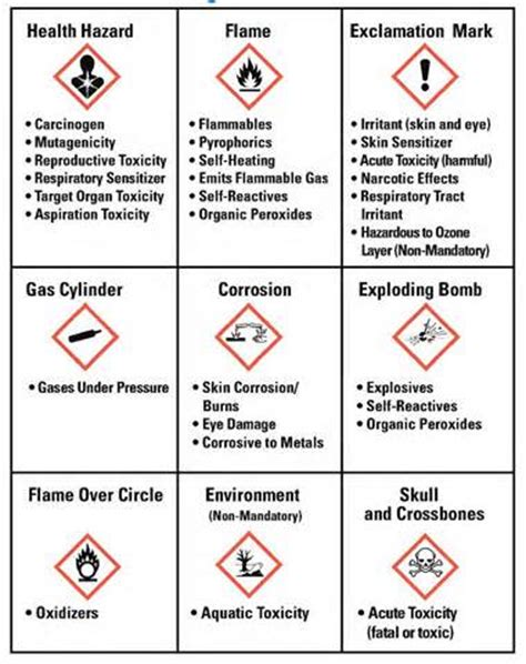 Osha Pictograms Yahoo Image Search Results Ghs Pinterest Osha Ghs Label Template