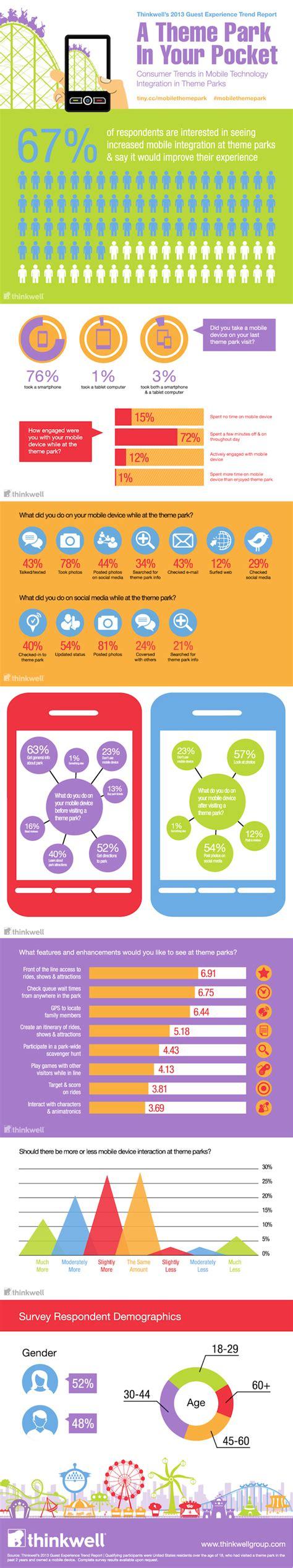 theme park questionnaire survey shows 67 percent of guests want more mobile
