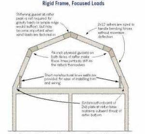 Gambrel Barn Kits design making gambrels work jlc online framing roofing