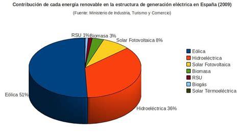 Pelangsing C N R file contribuci 243 n energ 237 as renovables a la generaci 243 n
