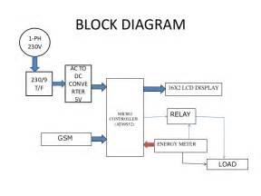 net metering wiring diagram metering free printable wiring diagrams