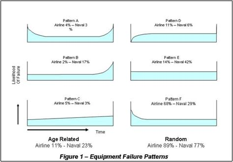 pattern failure analysis condition based maintenance strategy for equipment failure