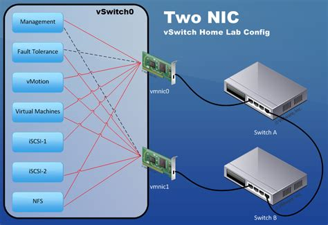 home lab network design efficient virtual networking designs for vsphere home lab