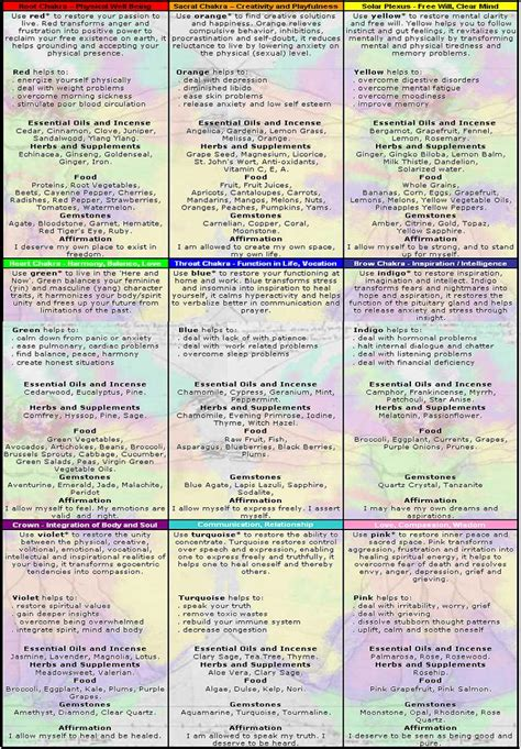 chakra color meanings file chakra colors reference chart jpg