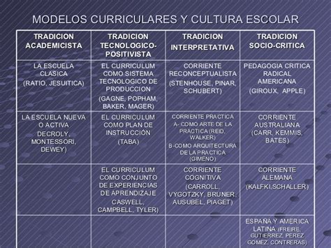 Modelo Curriculum Tecnologico Foro Regional Curriculum Y Modelos Mayo 2007 2