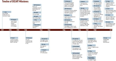 data visualization timeline creation library for java