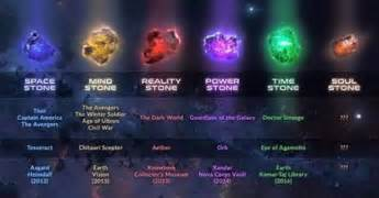 Marvel Cinematic Universe Infinity Stones The Guardian