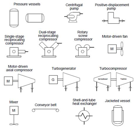 process and instrumentation diagram automation and instrumentation process and instrument