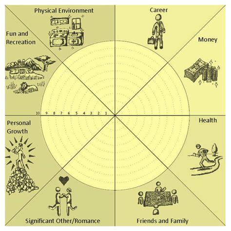 Wheel Of graphic wheel of
