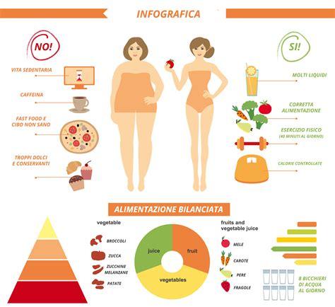 vari tipi di alimentazione le cose che forse non sai della cellulite e l infografica