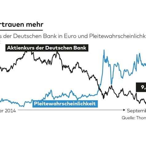 deutsche bank kurs deutsche bank das b 246 se wort der ansteckung macht die