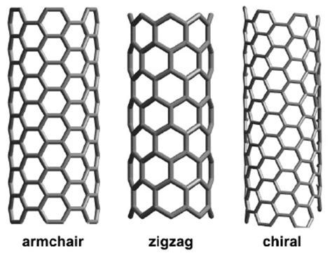 Armchair Nanotubes by Polymer Characterization Research Structural