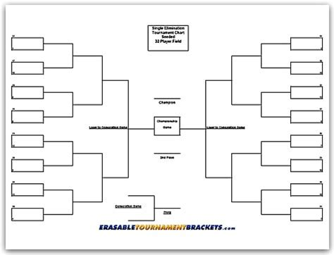 Tournament Chart Template by 16 Team Single Elimination Bracket Gantt Chart