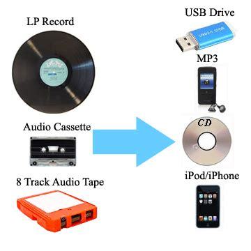 copy cassette to cd transfer audio cassette lps 8 track to cd usp mp3