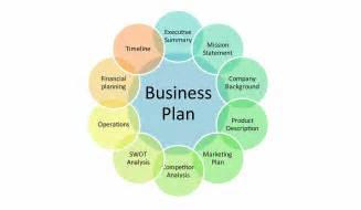 How To Make A Business Plan For A Restaurant Template by Things To Consider When Writing A Business Plan