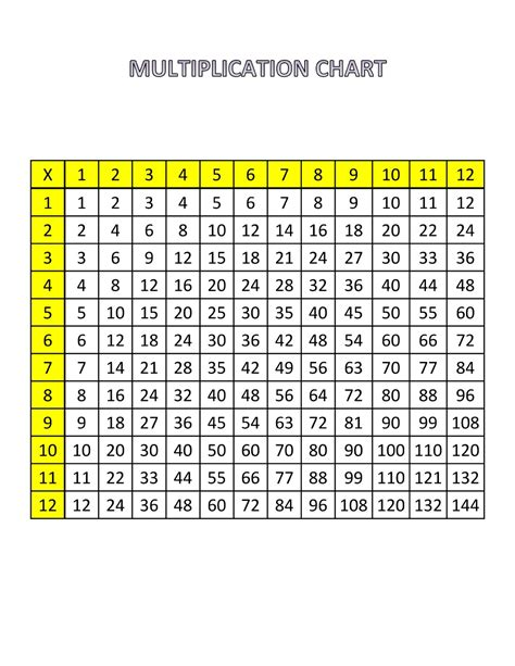 printable times tables printable times tables chart 1 12 free loving printable