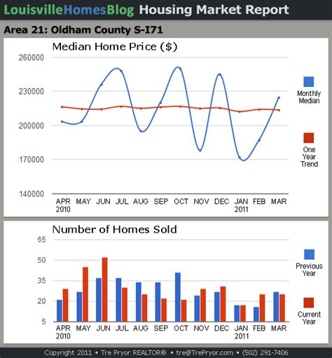 louisville housing market reports for march 2011