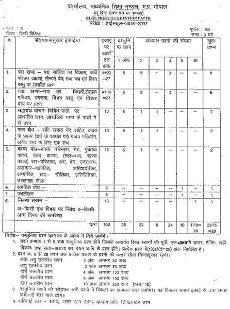 Blueprint and Model Paper for MP Board Class 10 Hindi