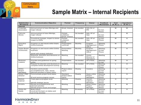 what is communication matrix escalation matrix where can