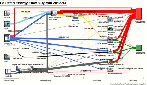 diagram of energy flow pakistan energy flow diagram sankey diagrams