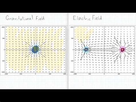 vector calculus divergence youtube