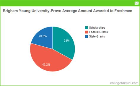 Byu Mba Why Are College Applications So by Financial Aid Options At Brigham Provo