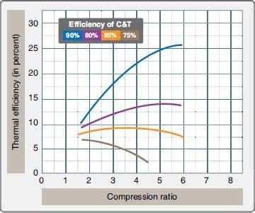 gas turbine engine performance