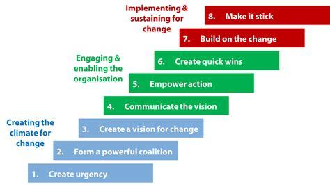 Masters Of Change Pemimpin Perubahan 8 langkah perubahan menuju level organisasi yang lebih