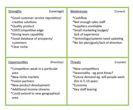 business plan swot analysis template swot matrix analysis for small businesses