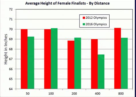 average height height analysis of swimming finalists swimming world news
