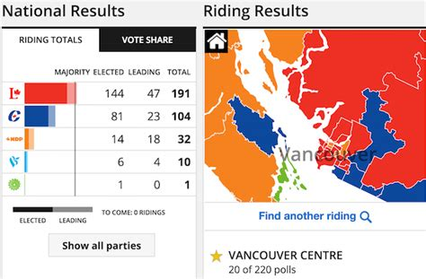 canadian election results  vancouver vancouver blog