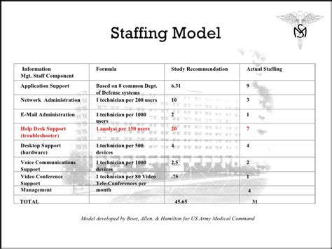 staffing model template exles of staffing models search engine at