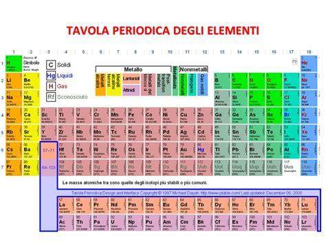 chimica tavola periodica degli elementi schema riassuntivo delle reazioni chimiche ppt scaricare