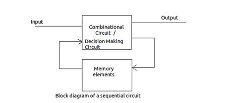 block diagram of sequential circuit care4you