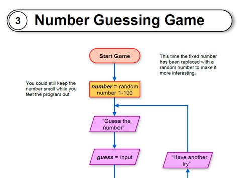python madness no more guessing books number guessing flowcharts code and py files by