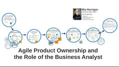 Business Analyst Part Of Mba Explain by Agile Product Ownership And The Of The Business