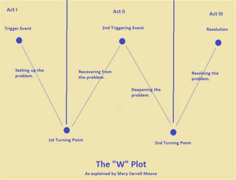 5 Point Plot Outline by The W Plot Novel Structure Vs Dramatica