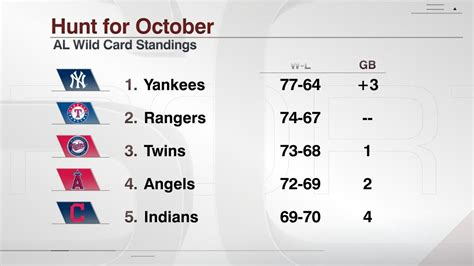 Wild Card Mlb Standings by National League Standings 2015 Related Keywords