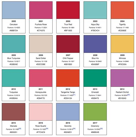 Pantones Color   Year Decided