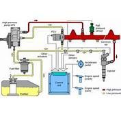 Fuel Pressure Sensor  The A To Z Guide Lifestyle9com