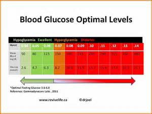 11 printable blood glucose chart plantemplate info