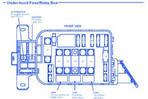 honda civic 1990 fuse box block circuit breaker diagram