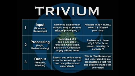 trivium method of thinking and learning mark passio the trivium youtube
