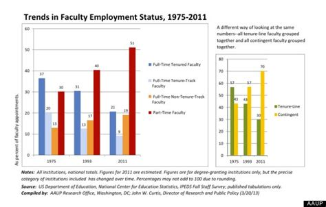 Average Mba Instrucyor Salary by 9 Reasons Why Being An Adjunct Faculty Member Is Terrible
