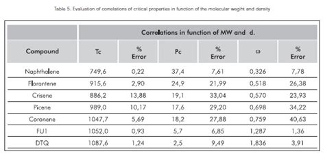 Properties Of Vacuum Estimation Of Critical Properties Of Typically