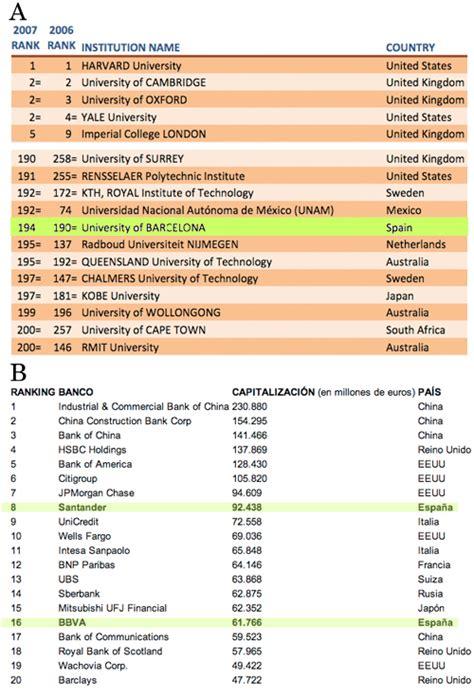 universidades vs bancos espa 241 oles