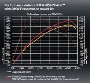 bmw performance power kit frank keane blackrock